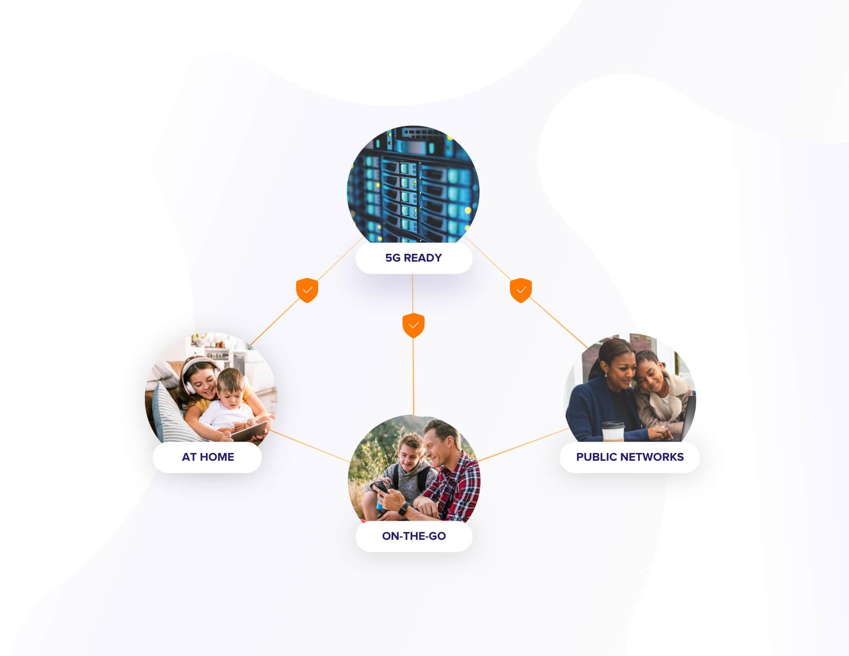 Ofertas totalmente convergentes que protegem toda a vida digital de seus clientes